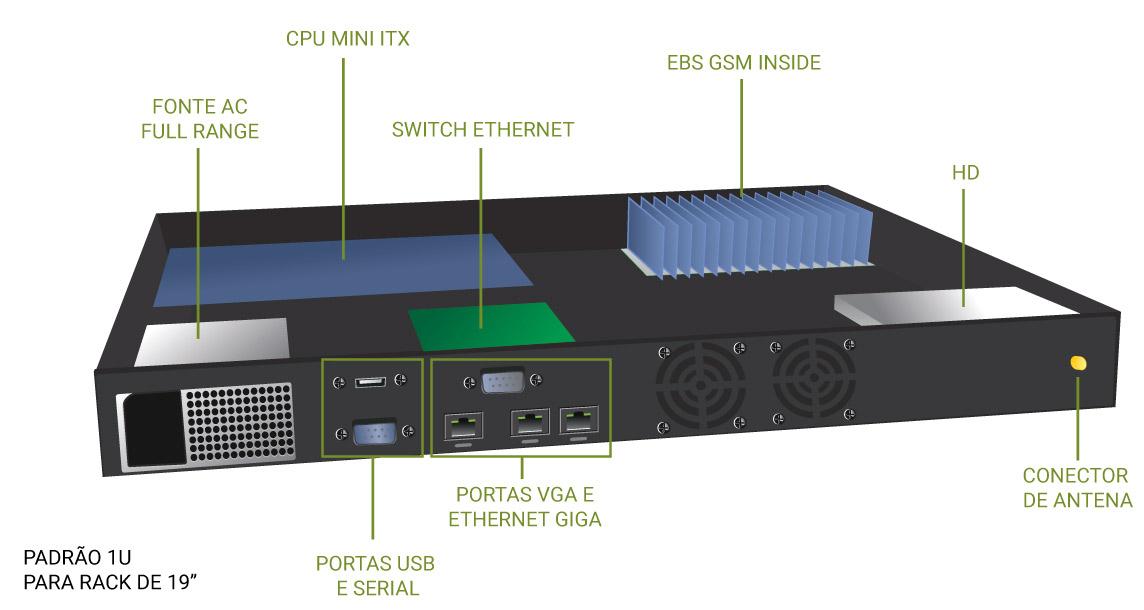 EBS SERVER GSM-ESQUEMA INTERNO