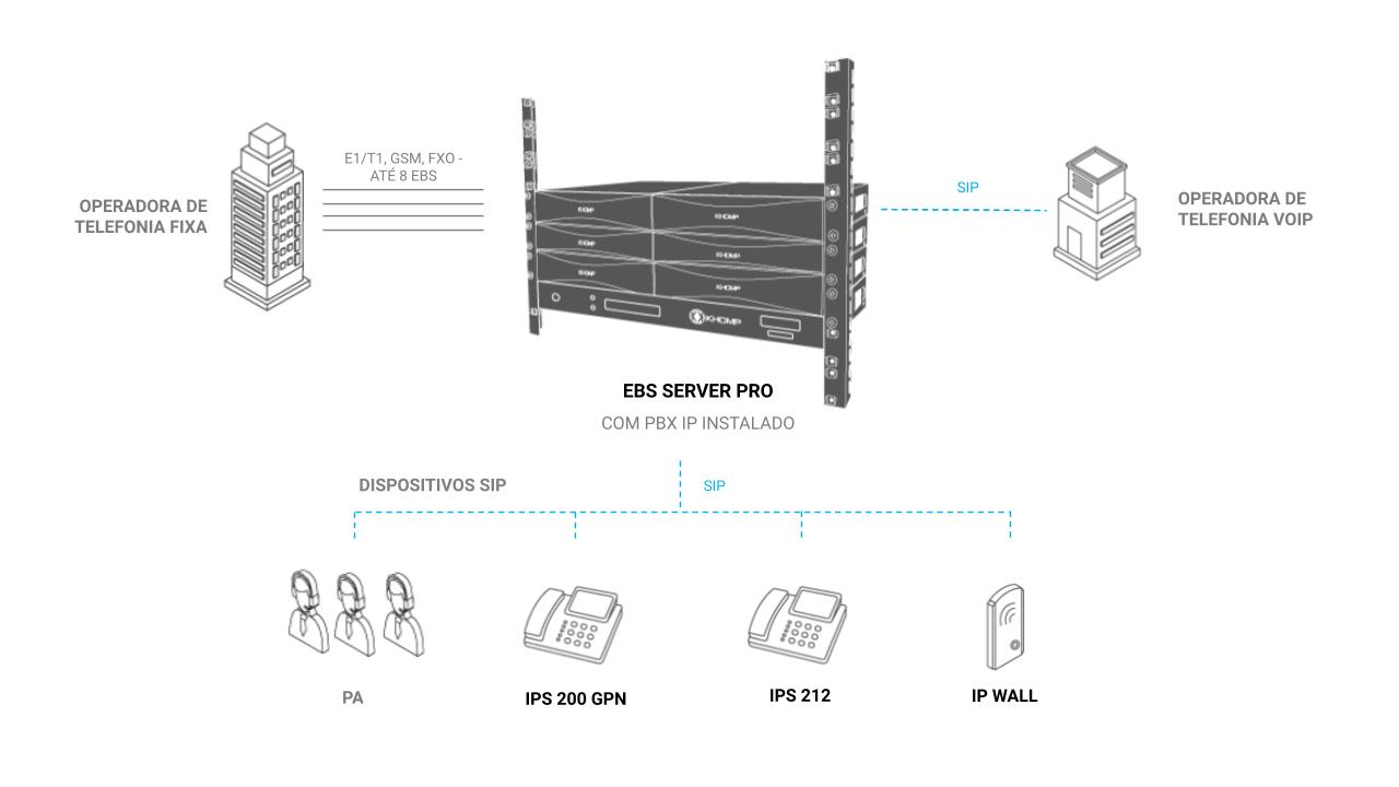 Modelo de Aplicação - EBS Server Pro U