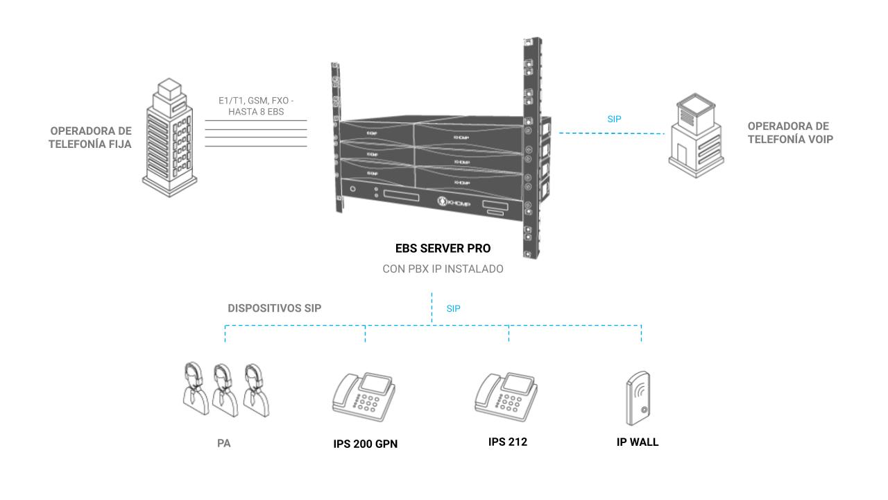 Modelo de aplicación - EBS Server Pro U