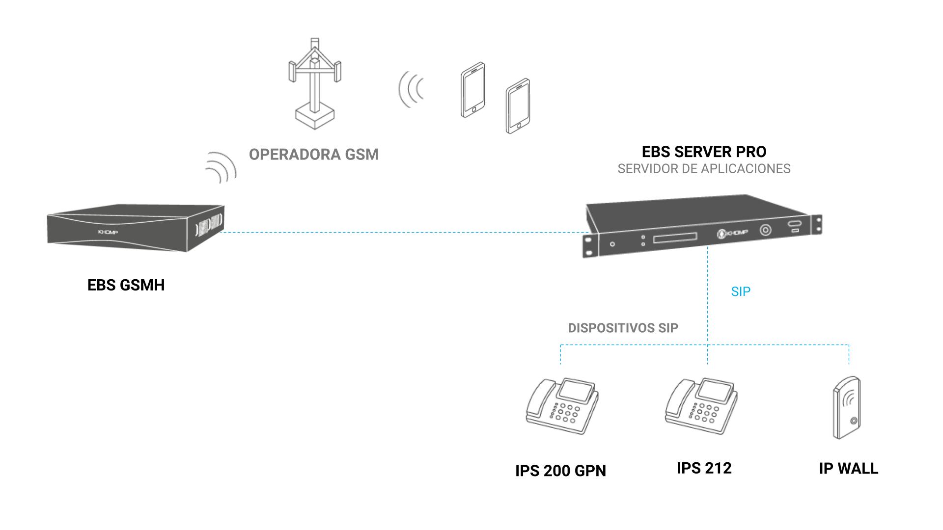 Modelo de Aplicación - EBS GSMH
