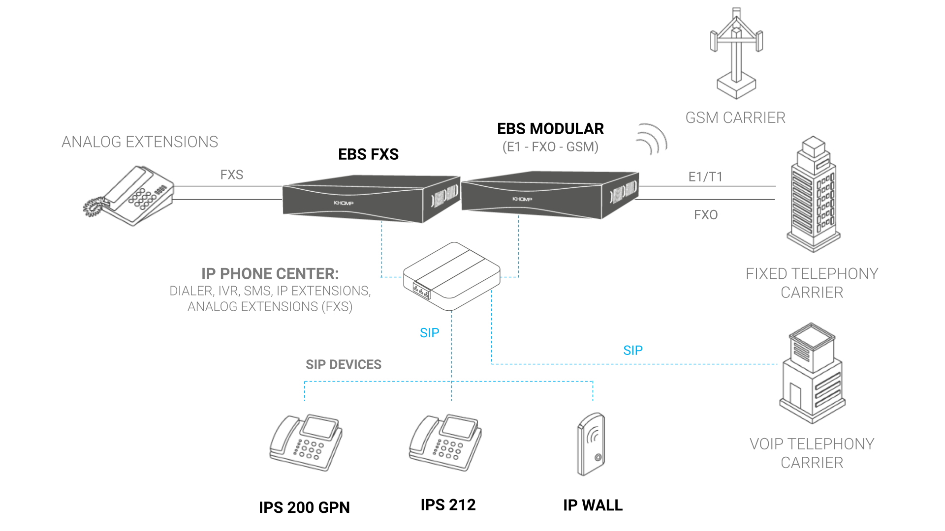 Application Model - EBS Modular