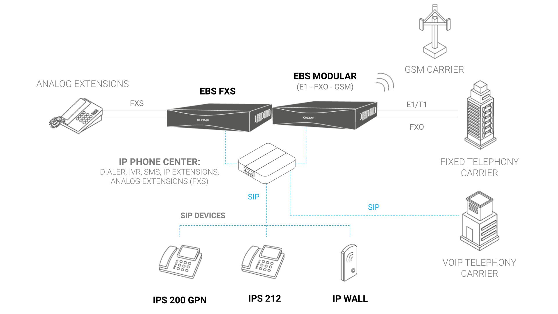 Application Model - EBS Modular
