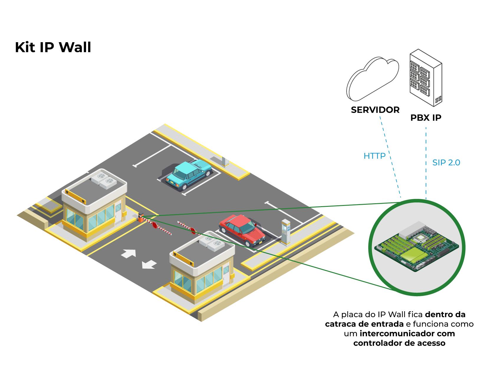 Modelo de Aplicação - Kit IP Wall