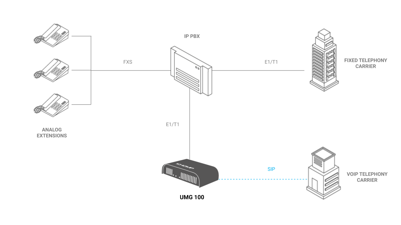 UMG 100 Integration with Traditional PABX