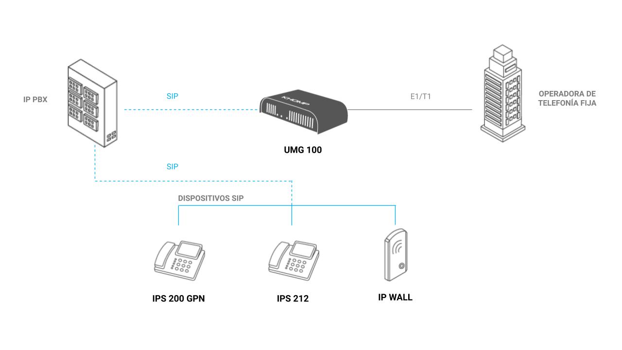 Integración UMG 100 con PBX IP