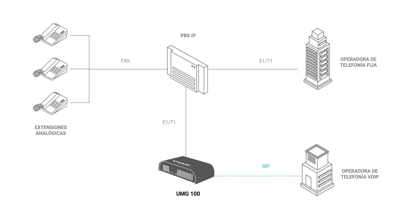 Integración UMG 100 con PBX Tradicional