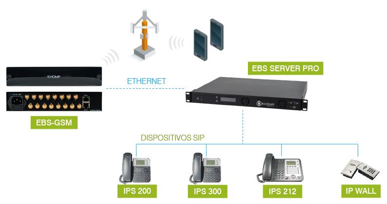 EBS-GSM-MODELO-APLICACION