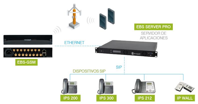 EBS-GSM-MODELO-DE-APLICACION
