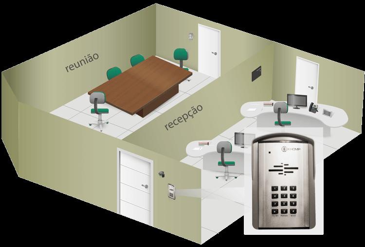 Exemplo de solução de telefonia IP com controle de acesso integrado.