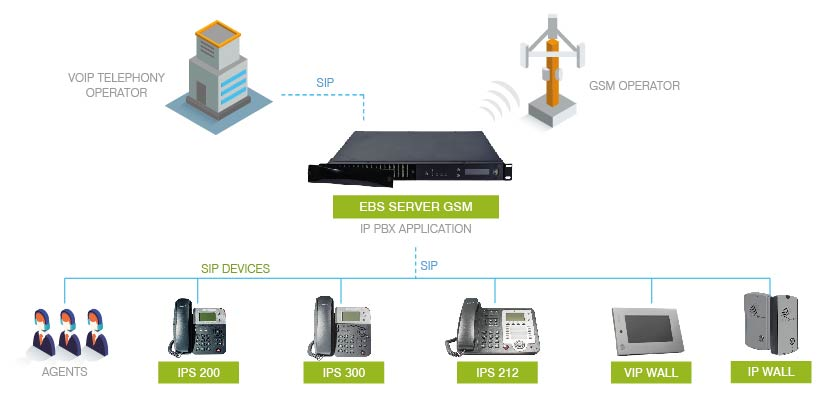 EBS SERVER GSM: APPLICATION MODEL