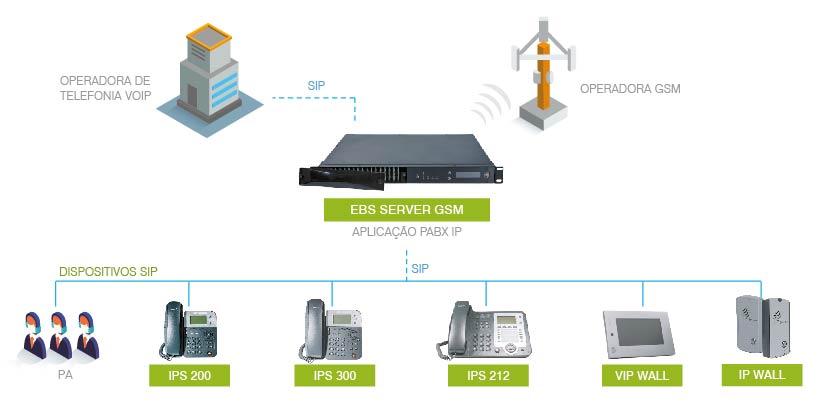 EBS SERVER GSM: MODELO APLICACAO