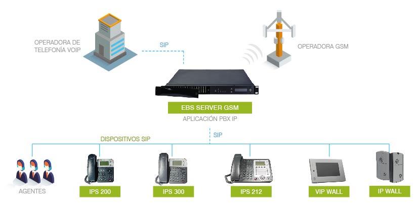 EBS SERVER GSM: MODELO DE APLICACION