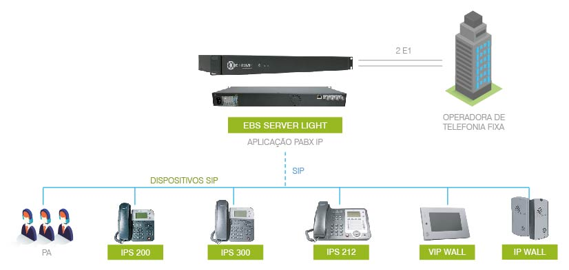 EBS SERVER LIGHT: MODELO DE APLICACAO