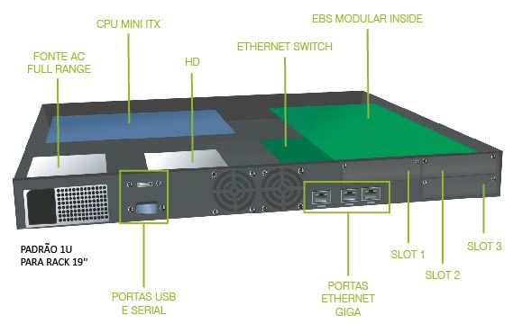 EBS SERVER MODULAR: ESQUEMA INTERNO
