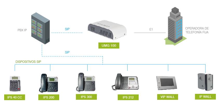 UMG 100 PBX IP
