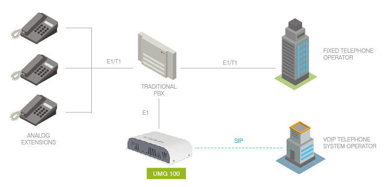 UMG 100 TRADITIONAL PBX