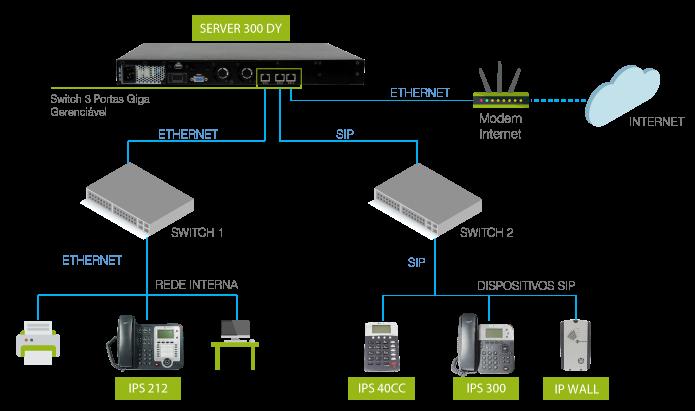modelo-aplicação-server300dy