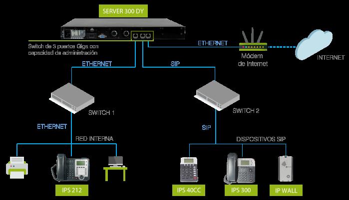 modelo-aplicacion-server300dy-ESP