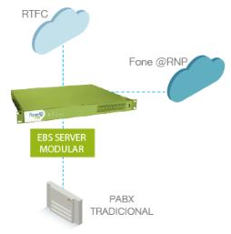 Modelo de integração fone@RNP