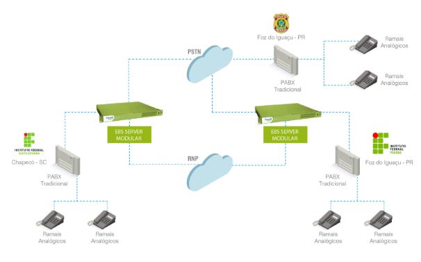 Modelo de integração Rede RNP