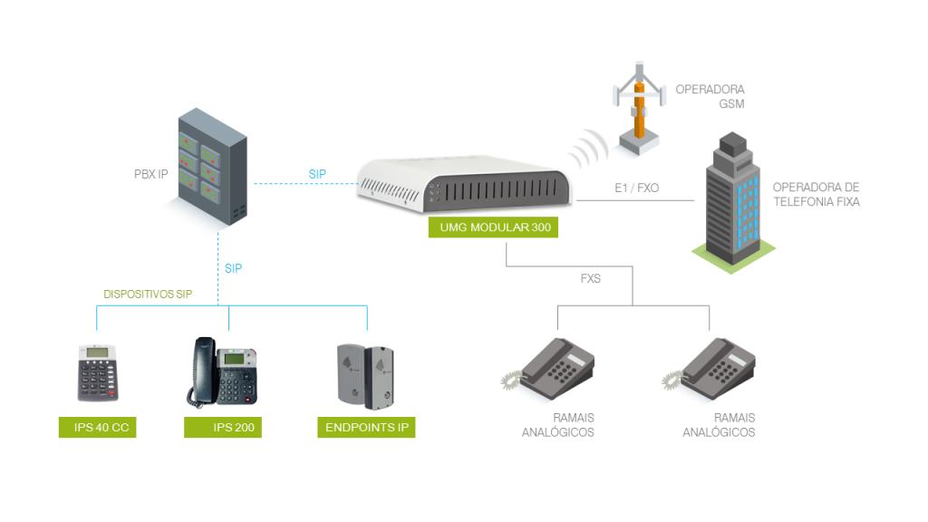 UMG Modular 300 - Modelo de Integração com interfaces