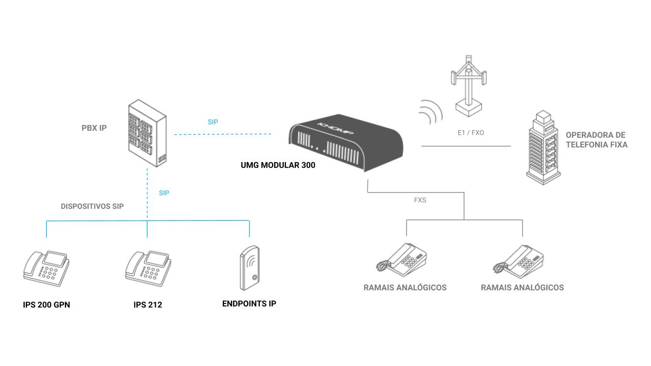 UMG Modular 300 - Integração de PBX IP e operadora VoIP