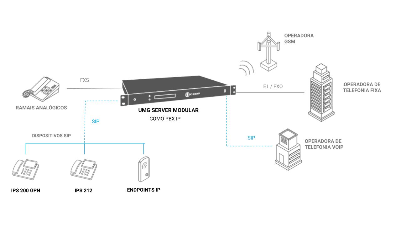 UMG Server Modular - Integração de todas interfaces com PBX IP