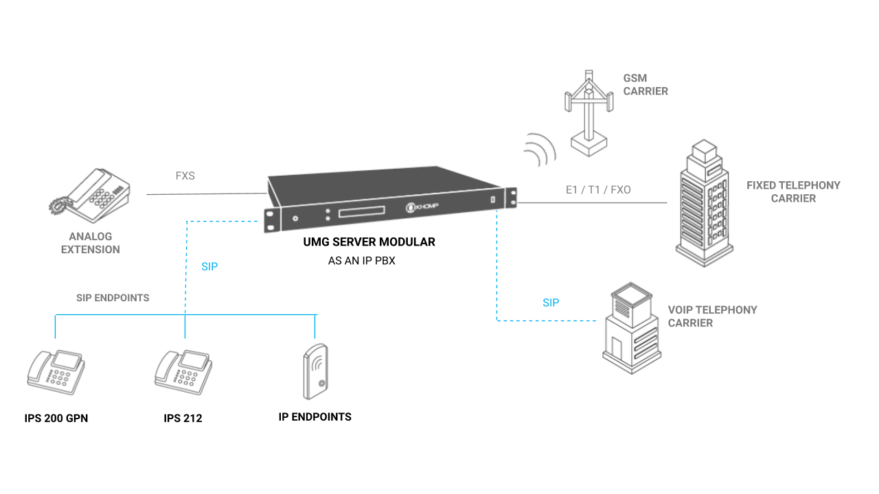 UMG Server Modular - Integration of all interfaces with IP PBX