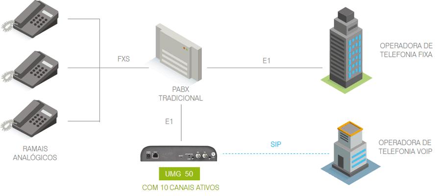 UMG 50 - Modelo de integração de baixa densidade com PBX Tradicional