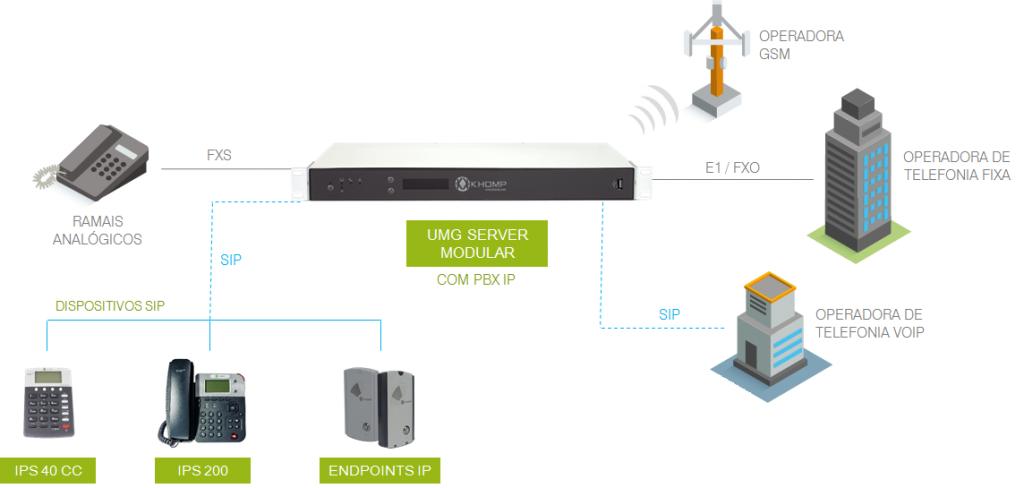 UMG Server Modular - Modelo de Integração