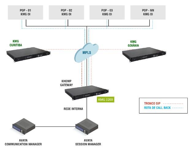 Khomp KMG 3200 MS para solução Tel
