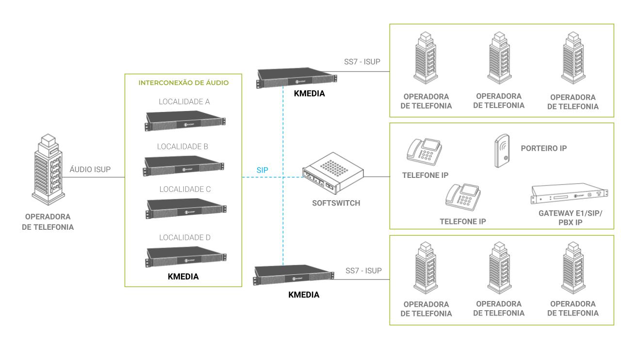 Modelo de aplicação Operadora - KMEDIA