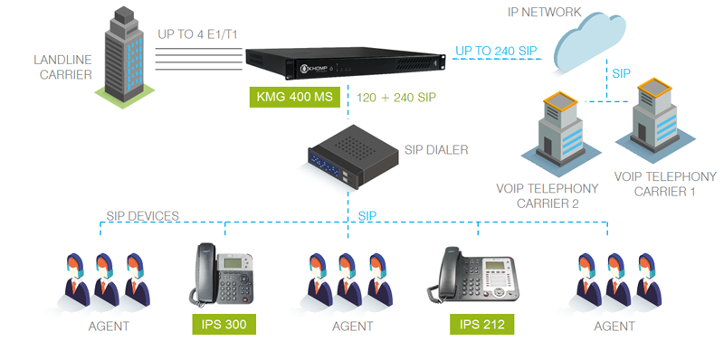 Call Center application model with KMG 400 MS