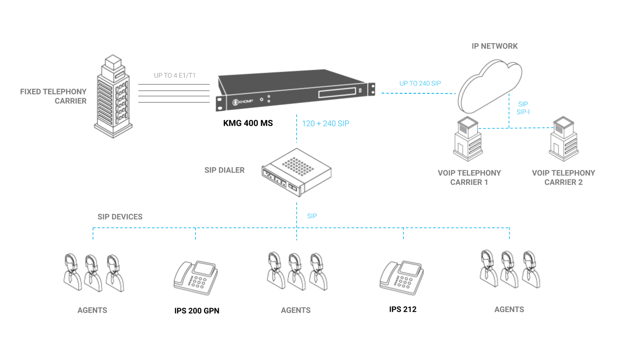 Contact Center application model with KMG 400 MS