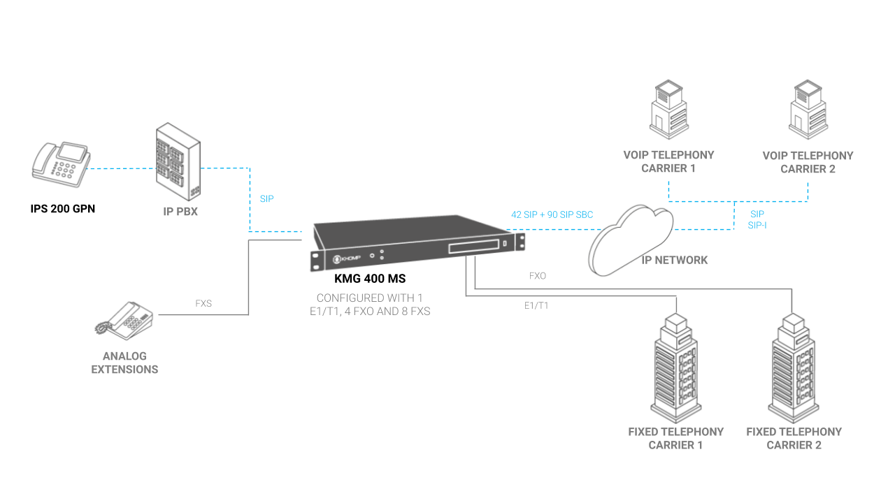Carrier application model with KMG 400 MS