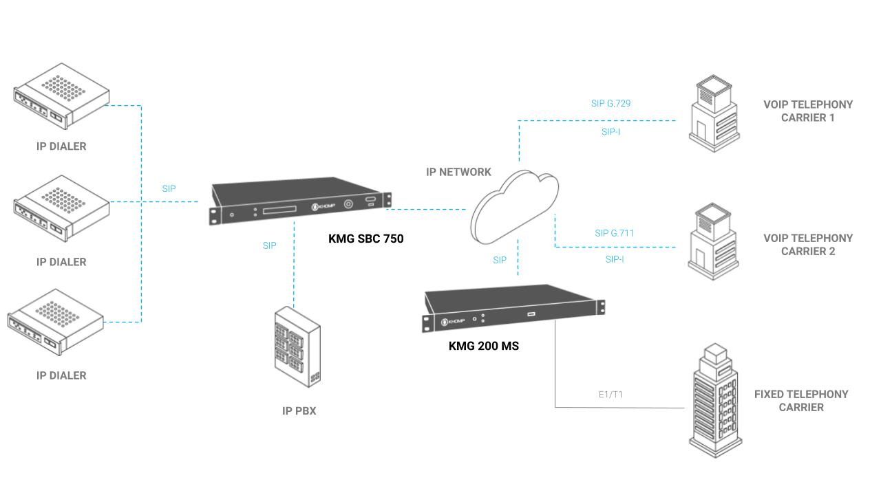 KMG SBC 750 Application Model