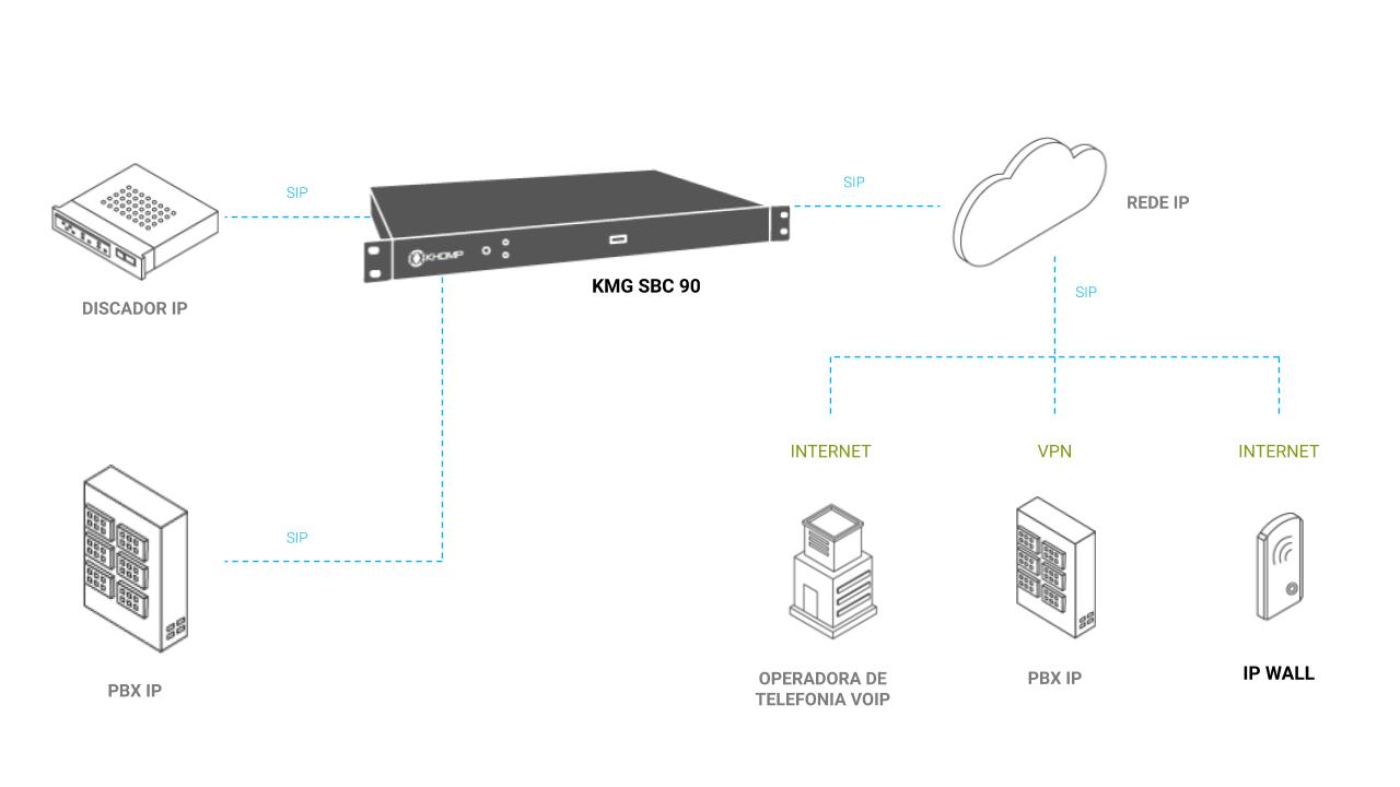 Modelo de aplicação em cenário com KMG SBC 90