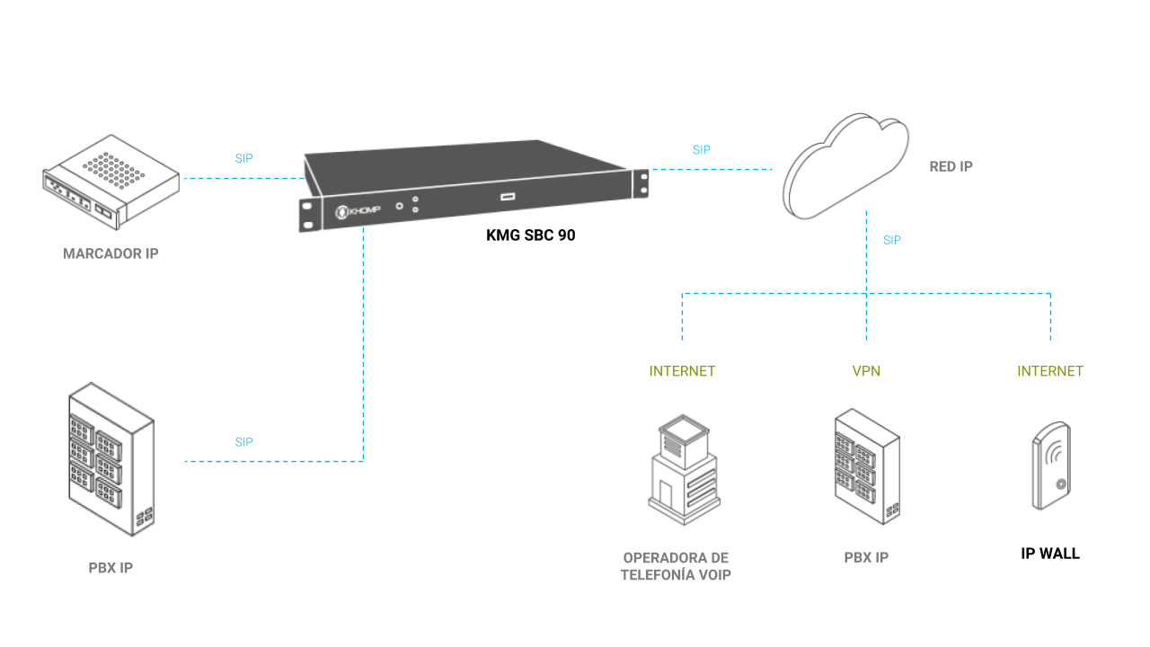 Modelo de aplicación KMG SBC 90