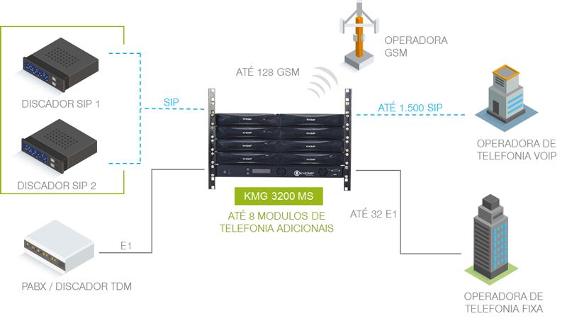 Modelo de aplicação em cenário com KMG 3200 MS