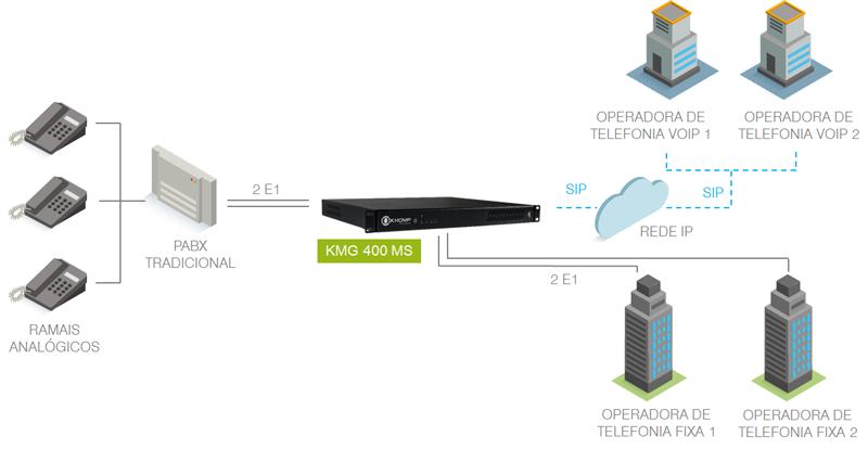 Modelo de aplicação em Operadoras com KMG 400 MS