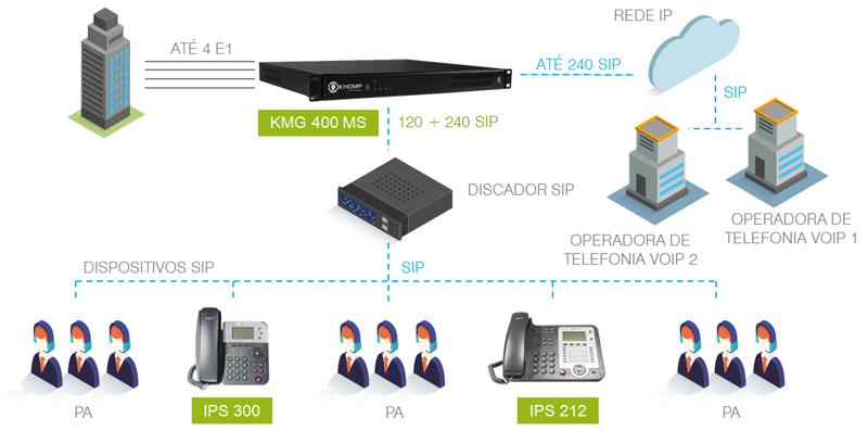 Modelo de aplicação em Call Center com KMG 400 MS