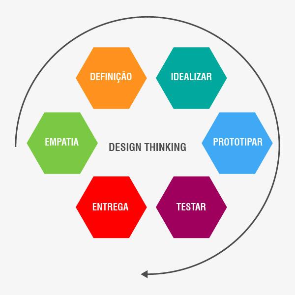 Design Thinking para desenvolvimento de softwares Khomp