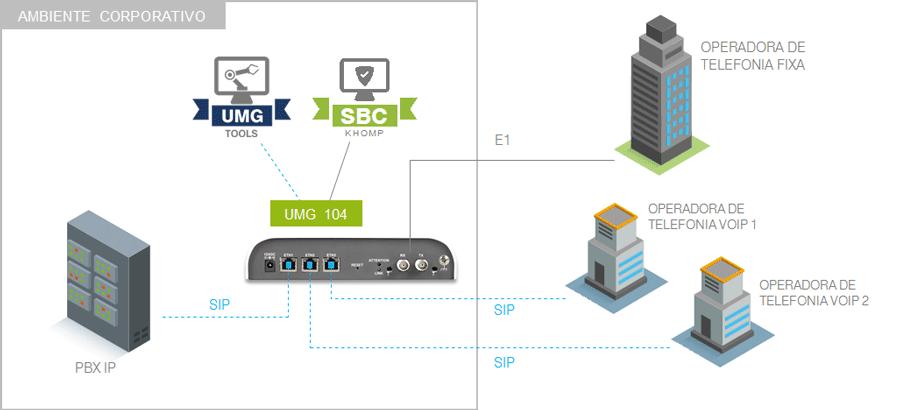 Modelo de integração com PABX tradicional e múltiplas redes
