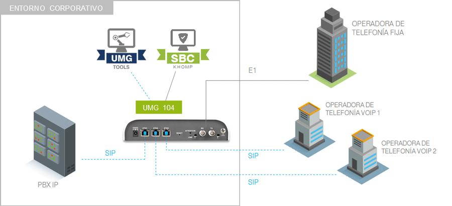 Modelo de integración con PBX tradicional y múltiples redes