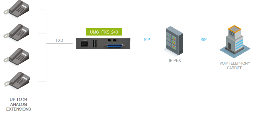 Integration model with traditional PABX connection or IP PBX for up to 24 analog extensions