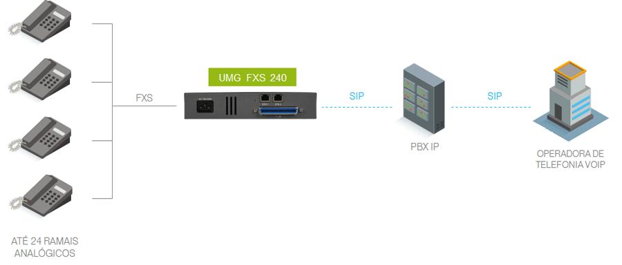 Modelo de integração com conexão PABX Tradicional ou PBX IP para até 24 ramais analógicos.