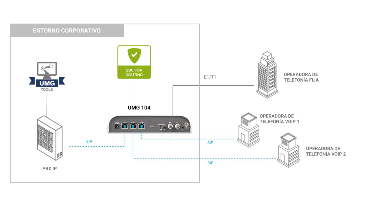 Modelo de aplicación UMG 104 con PABX tradicional y multiple redes