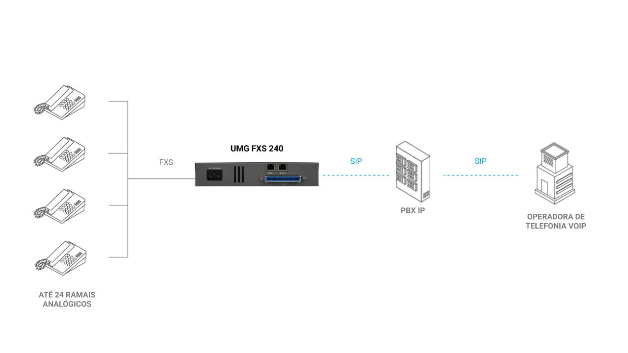 UMG FXS 240 - Modelo de integração com conexão PABX Tradicional ou PBX IP para até 24 ramais analógicos
