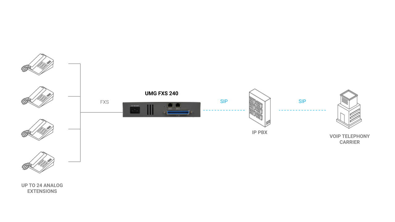 UMG FXS 240 - Integration model with traditional PABX connection or IP PBX for up to 24 analog extensions