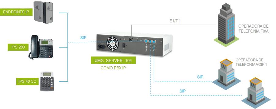 Modelo de integração com gateway E1 e VoIP, com links diretos com as operadoras VoIP e aplicação PBX IP embarcada